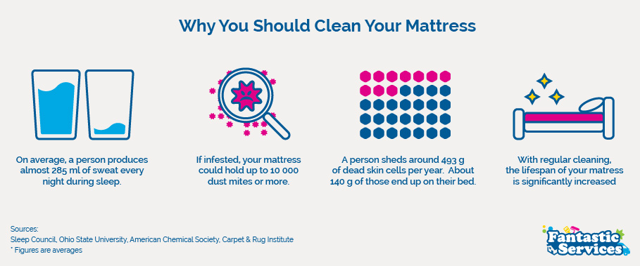 Why Should You Clean Your Mattress
