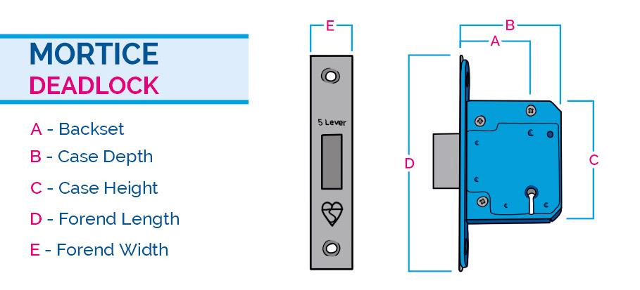 Mortice deadlock measurements